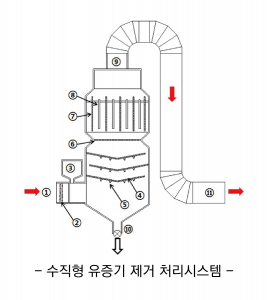 수직형 유증기 제거 처리시스템_(주)써치앤델브