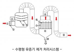 수평형 유증기 제거 처리시스템_(주)써치앤델브